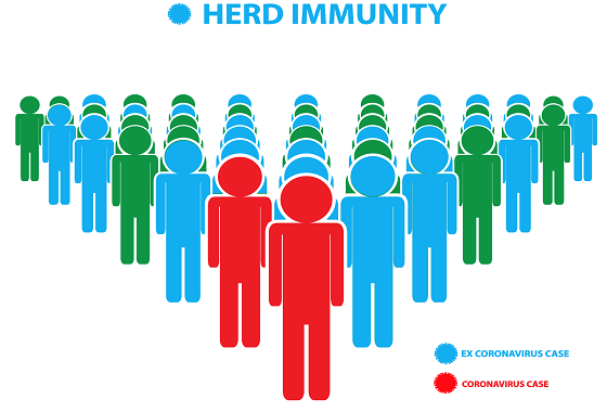 Can we count on herd immunity to stop COVID-19?| NursingCenter