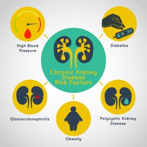 Acute Kidney Injury Versus Chronic Kidney Disease Nursingcenter