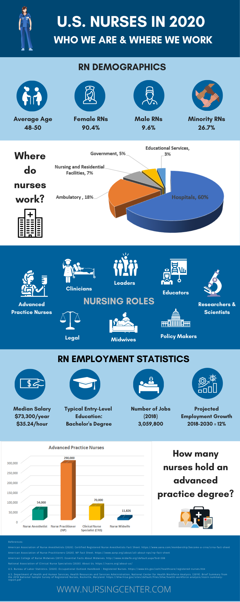 U S Nurses In 2020 Who We Are And Where We Work Nursingcenter