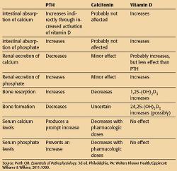 nursing diagnosis for celiac disease