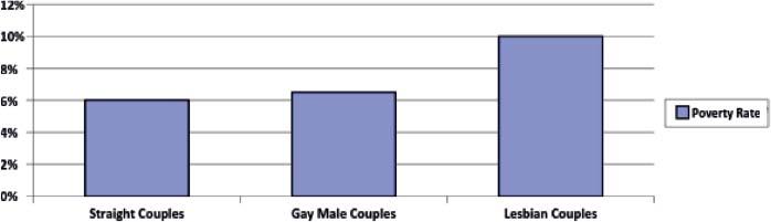 1950s psa homosexual statistics
