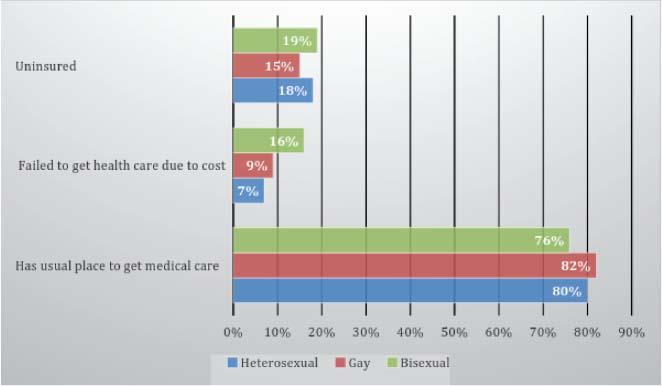 Biopsychosocial theory of homosexuality statistics