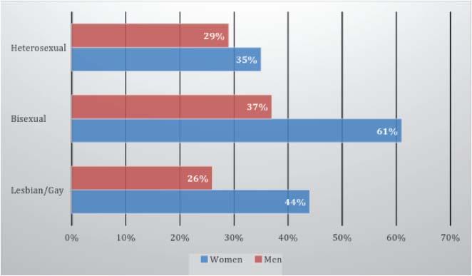 Greenberg 1988 homosexuality statistics